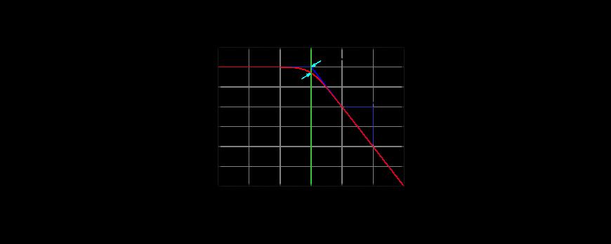 پاسخ فرکانسی (Frequency Response)